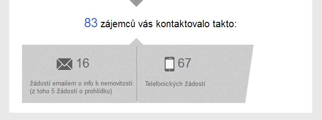 Jak se vyznat v měsíční statistice realitní kanceláře serveru ČESKÉREALITY.cz?