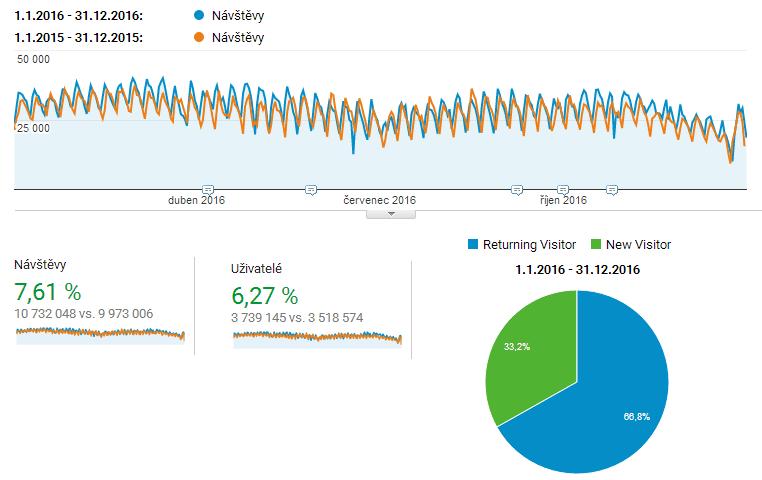 Nárůst návštěvnosti sítě ČESKÉREALITY.cz o 7% za rok 2016