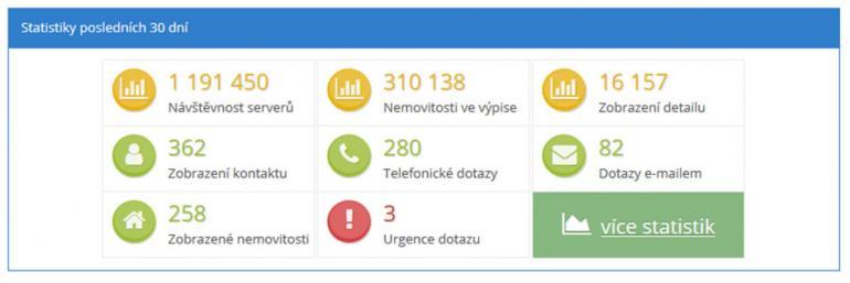 Jak funguje urgence makléře na serveru ČESKÉREALITY.cz?