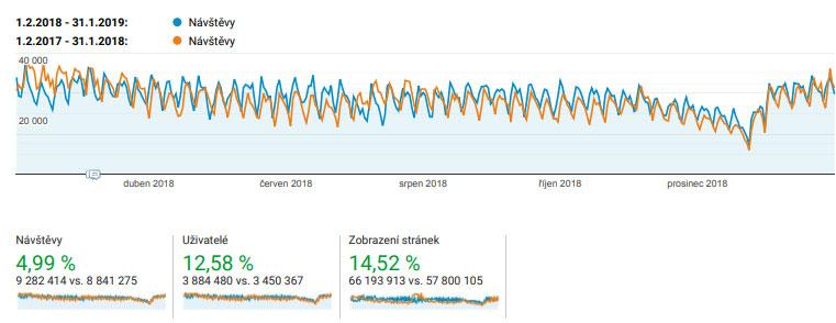 Graf návštěvnosti ČESKÉREALITY.cz za období 1.2.2018 - 31.1.2019 ve srovnání s daty o rok staršími Stále neklesá počet lidí, kteří hledají nemovitost