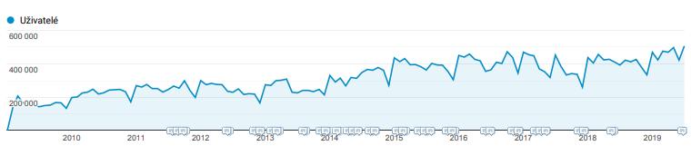 Statistika vývoje návštěvnosti – unikátní uživatelé měsíčně 2009 – 2019: ČESKÉREALITY.cz slaví právě dnes 20 let