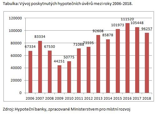 Bydlení v České republice za rok 2019 v číslech