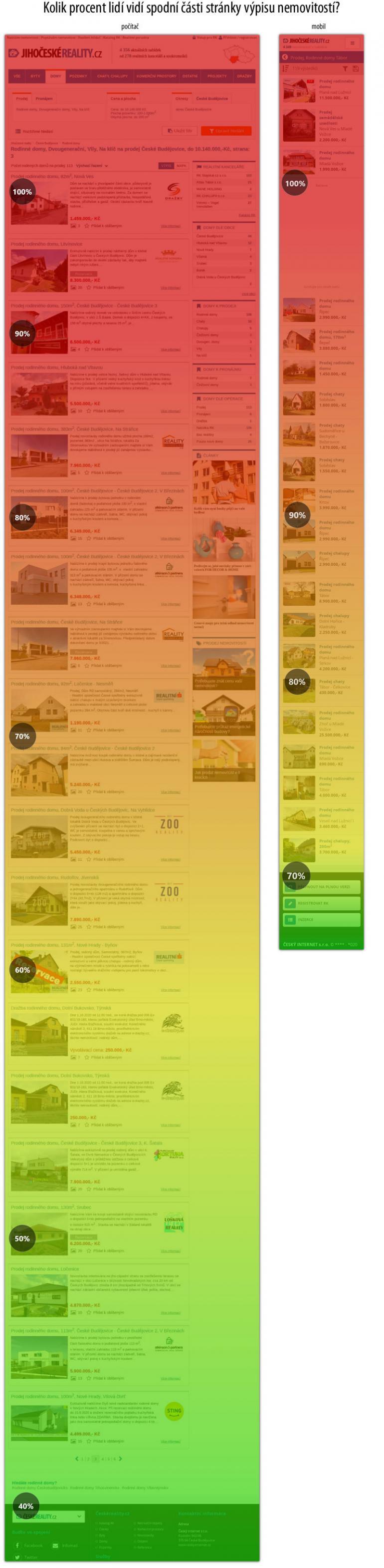 Víte, že ve výpisu nemovitostí jen málokdo vidí níže umístěné inzeráty?
