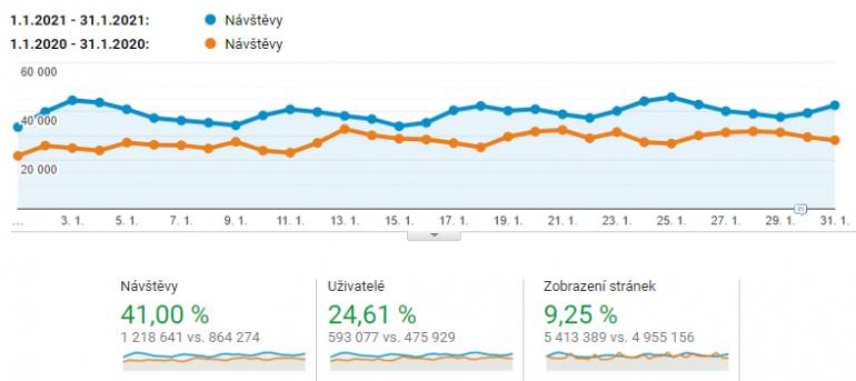 Leden 2021: Rekordní 41 % nárůst návštěvnosti serveru ČESKÉREALITY.cz