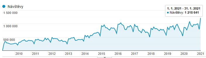 Vývoj návštěvnosti serveru ČESKÉREALITY.cz. Rok 2020 byl rekordní, leden 2021 vystřelil ještě výš Leden 2021: Rekordní 41 % nárůst návštěvnosti serveru ČESKÉREALITY.cz
